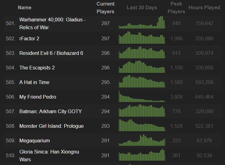 Steamcharts Top 500 Games 2019